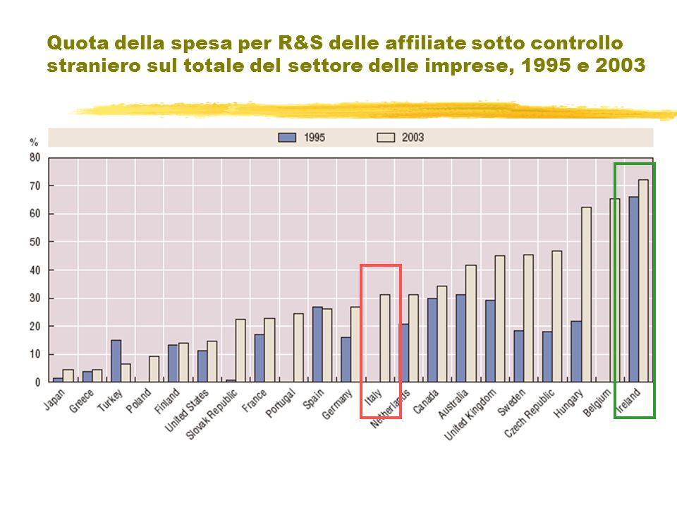 Quota della spesa per R&S delle affiliate sotto controllo straniero sul totale del settore delle imprese, 1995 e 2003
