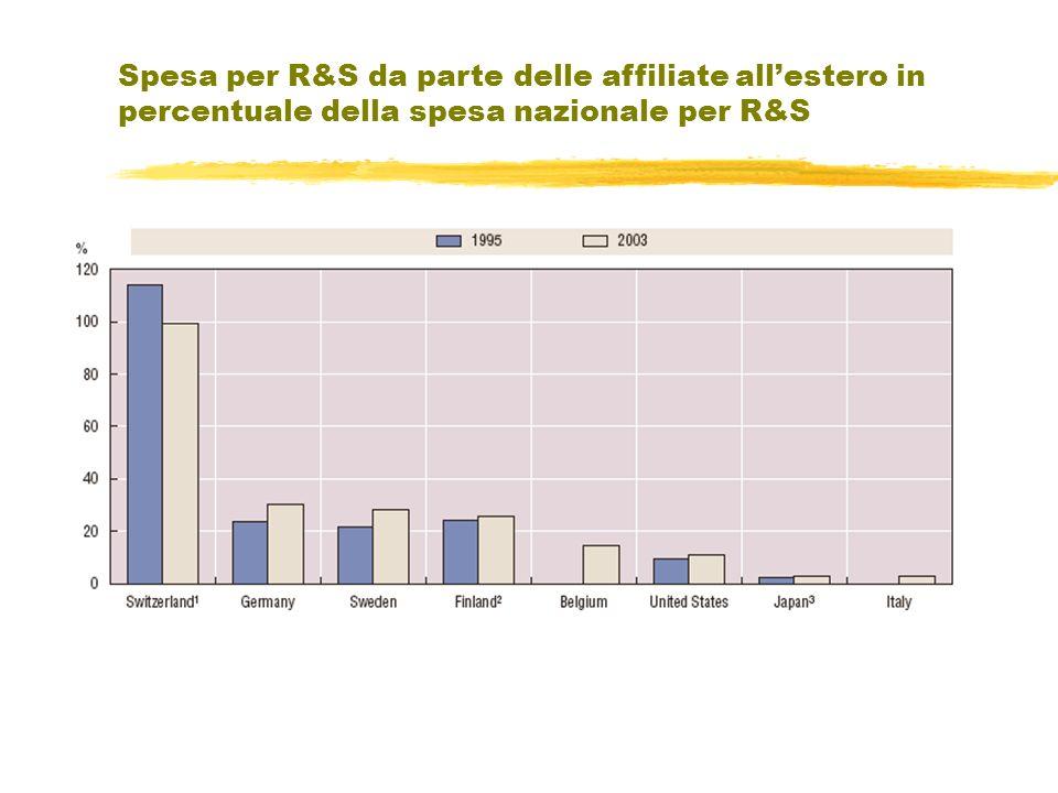 Spesa per R&S da parte delle affiliate allestero in percentuale della spesa nazionale per R&S