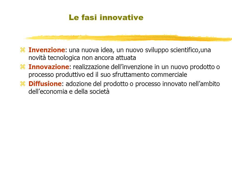Le fasi innovative zInvenzione: una nuova idea, un nuovo sviluppo scientifico,una novità tecnologica non ancora attuata zInnovazione: realizzazione de