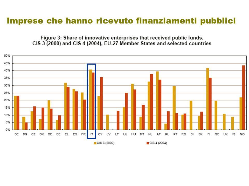 Imprese che hanno ricevuto finanziamenti pubblici