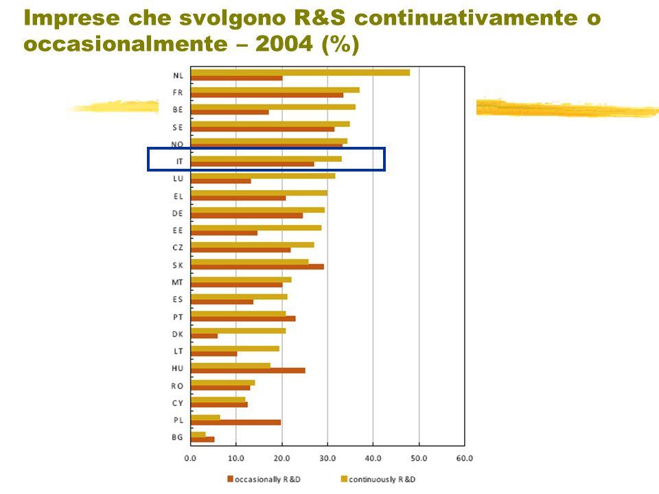 Imprese che svolgono R&S continuativamente o occasionalmente – 2004 (%)
