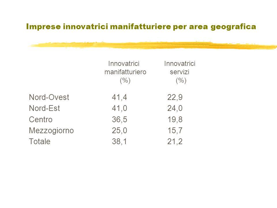 Nord-Ovest41,422,9 Nord-Est41,024,0 Centro36,519,8 Mezzogiorno25,015,7 Totale38,121,2 Innovatrici manifatturiero (%) Innovatrici servizi (%) Imprese innovatrici manifatturiere per area geografica
