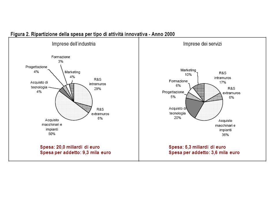 Spesa: 20,0 miliardi di euro Spesa per addetto: 9,3 mila euro Spesa: 5,3 miliardi di euro Spesa per addetto: 3,6 mila euro