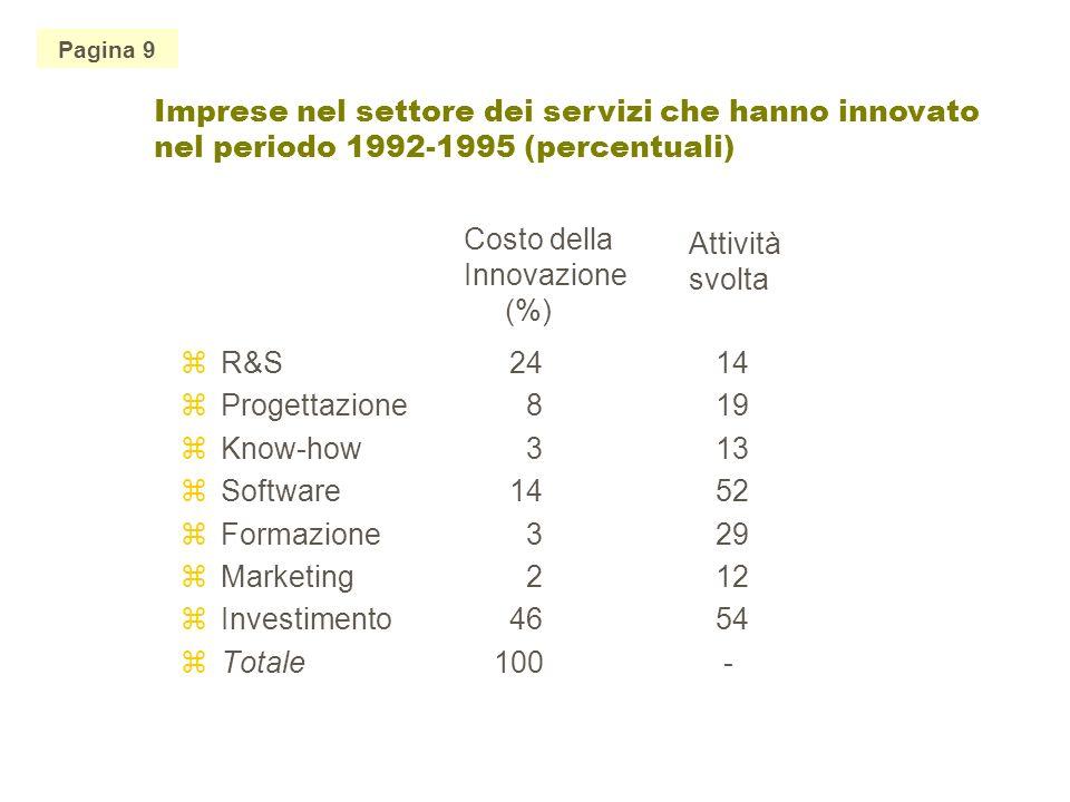 Pagina 9 Imprese nel settore dei servizi che hanno innovato nel periodo 1992-1995 (percentuali) zR&S 24 zProgettazione 8 zKnow-how 3 zSoftware 14 zFormazione 3 zMarketing 2 zInvestimento 46 zTotale 100 14 19 13 52 29 12 54 - Costo della Innovazione (%) Attività svolta Imprese nel settore dei servizi che hanno innovato nel periodo 1992-1995 (percentuali)