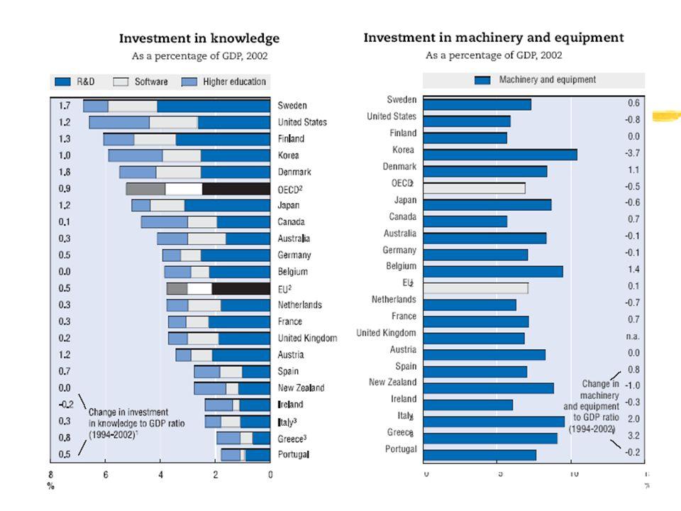 Investimento immateriale
