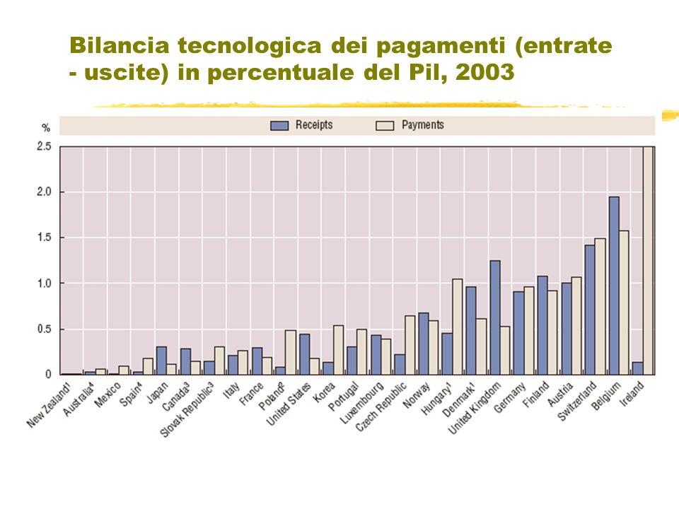Bilancia tecnologica dei pagamenti (entrate - uscite) in percentuale del Pil, 2003