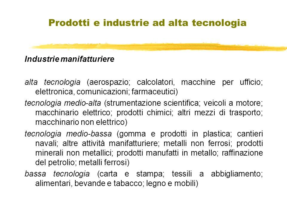 Industrie manifatturiere alta tecnologia (aerospazio; calcolatori, macchine per ufficio; elettronica, comunicazioni; farmaceutici) tecnologia medio-al