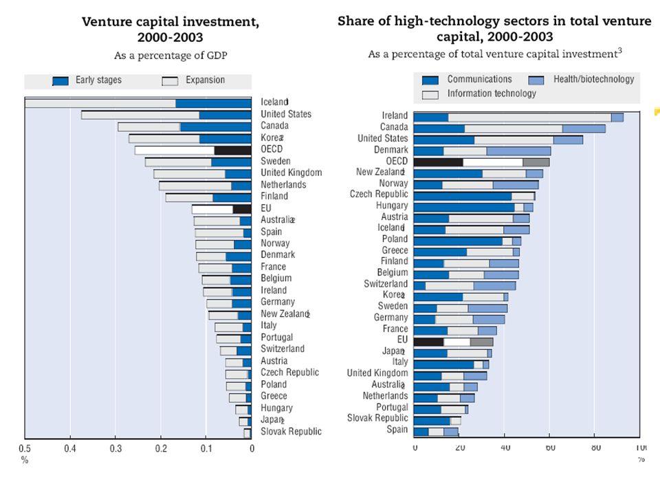 Tipi di finanziatori Stadi del Venture capital Esplorazione Inizio (start-up) Espansione Fonti dei dati