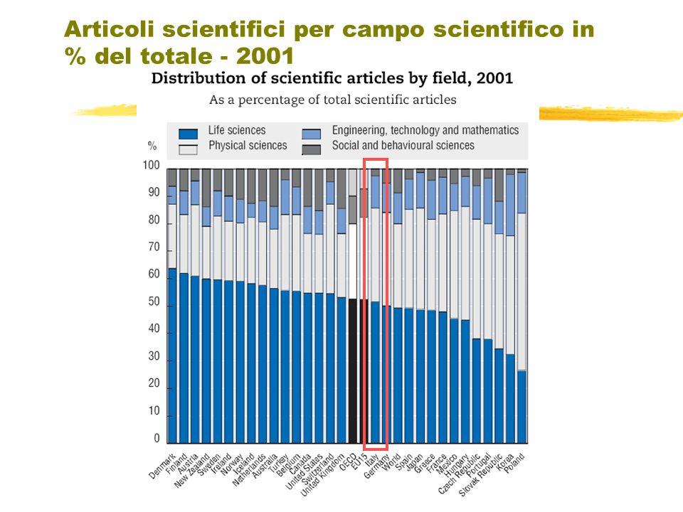 Articoli scientifici per campo scientifico in % del totale - 2001