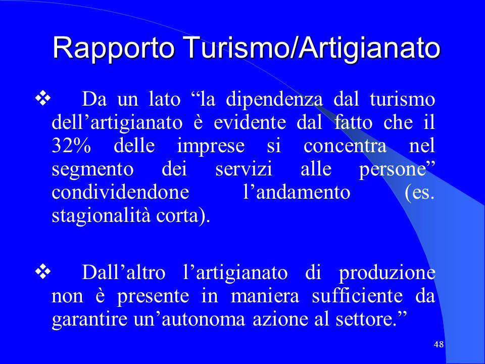 48 Rapporto Turismo/Artigianato Da un lato la dipendenza dal turismo dellartigianato è evidente dal fatto che il 32% delle imprese si concentra nel se