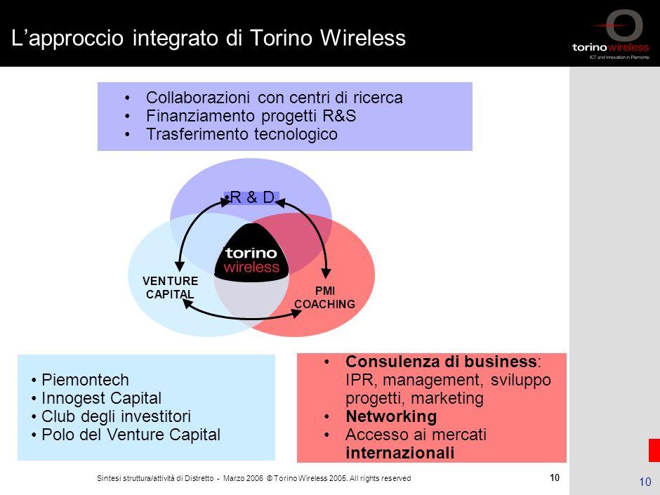 9 Sintesi struttura/attività di Distretto - Marzo 2006 © Torino Wireless 2005. All rights reserved 9 Il modello organizzativo di Torino Wireless Model