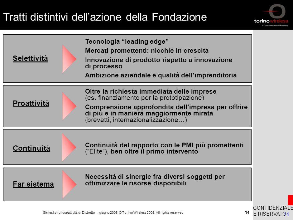 13 Sintesi struttura/attività di Distretto - Marzo 2006 © Torino Wireless 2005. All rights reserved 13 Aree di azione della Fondazione accelerazione d