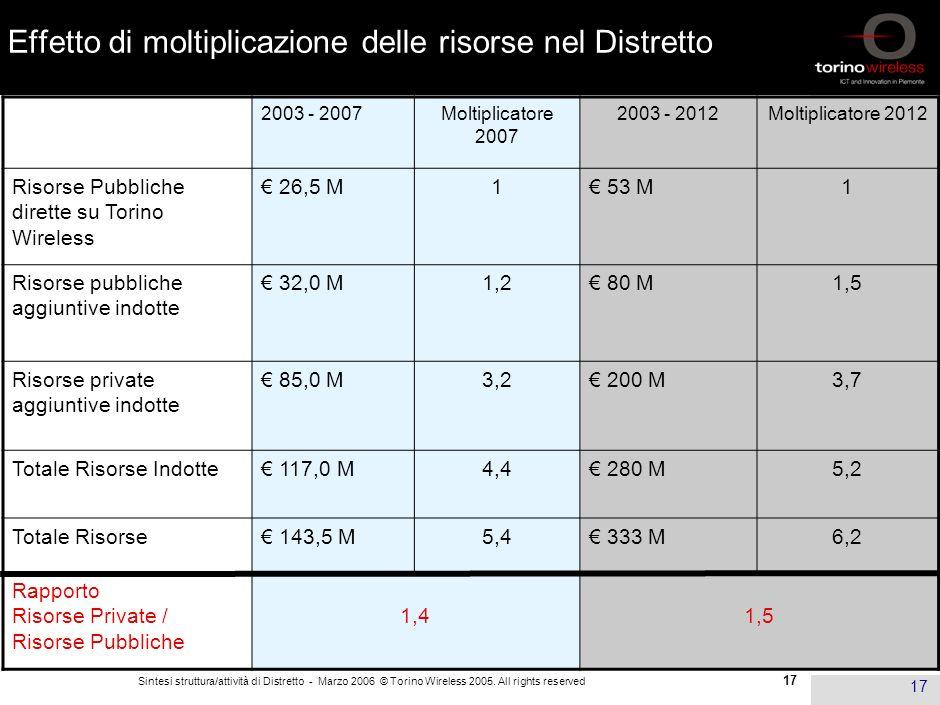 16 Sintesi struttura/attività di Distretto - Marzo 2006 © Torino Wireless 2005. All rights reserved 16 Principali risorse mobilitate sulle imprese Cif