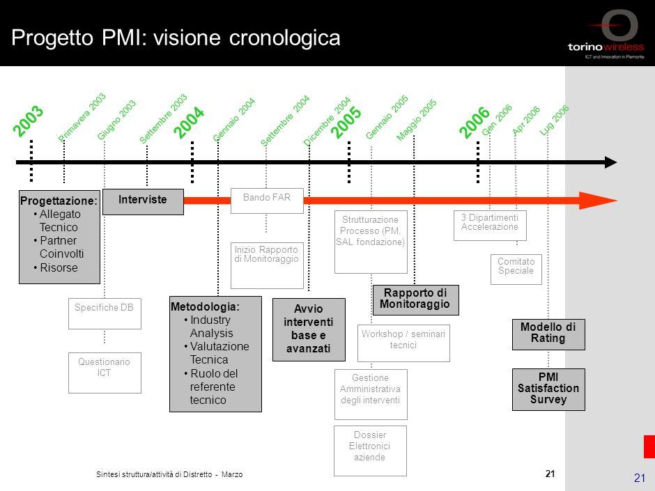 20 Sintesi struttura/attività di Distretto - Marzo 2006 © Torino Wireless 2005. All rights reserved 20 Progetto PMI: caratteristiche chiave Obiettivi
