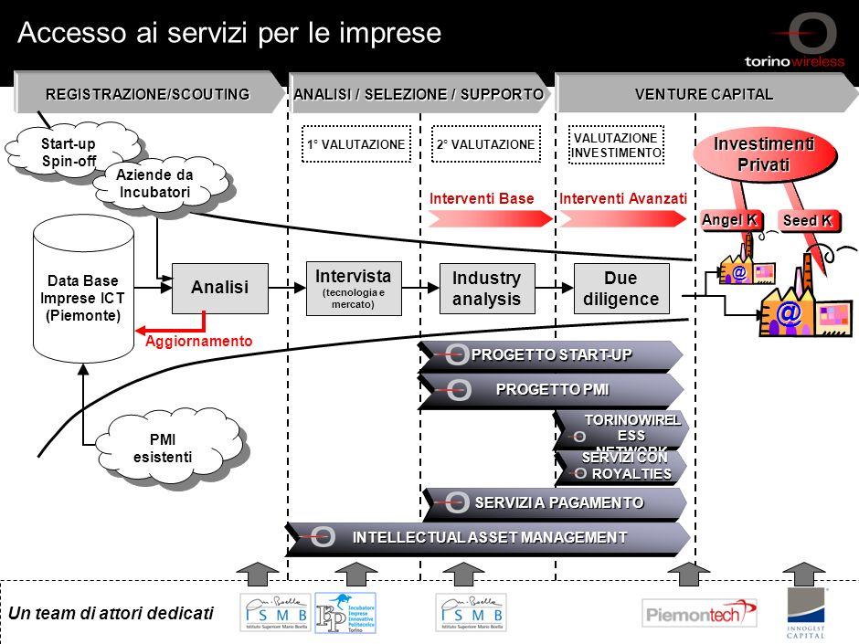 21 Sintesi struttura/attività di Distretto - Marzo 2006 © Torino Wireless 2005. All rights reserved 21 Progetto PMI: visione cronologica Primavera 200