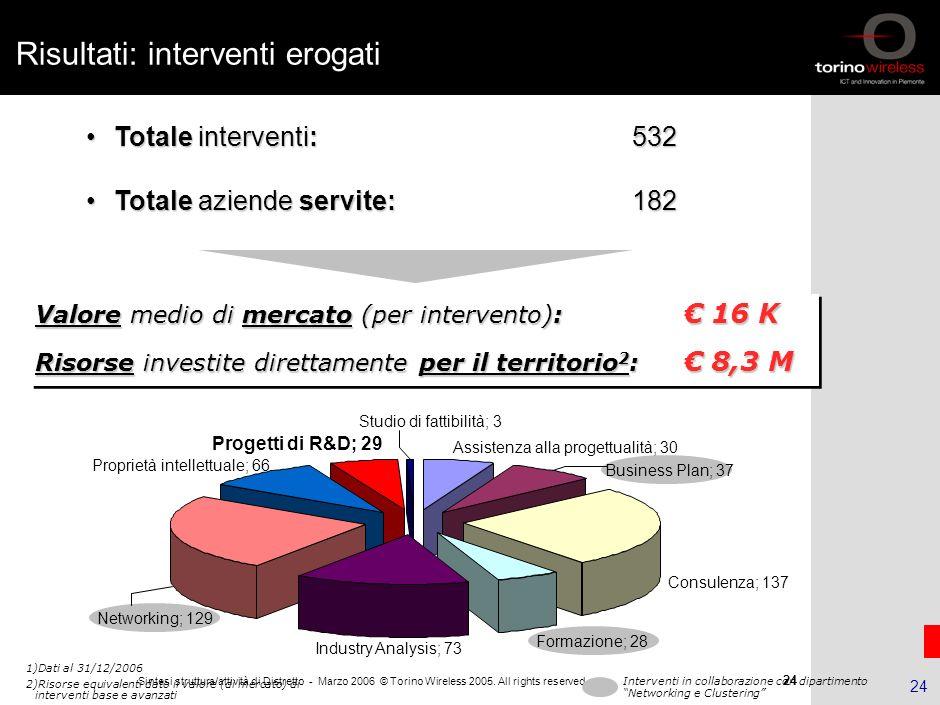 23 Sintesi struttura/attività di Distretto - Marzo 2006 © Torino Wireless 2005. All rights reserved 23 Risultati: aziende Aziende presenti nel Data Ba