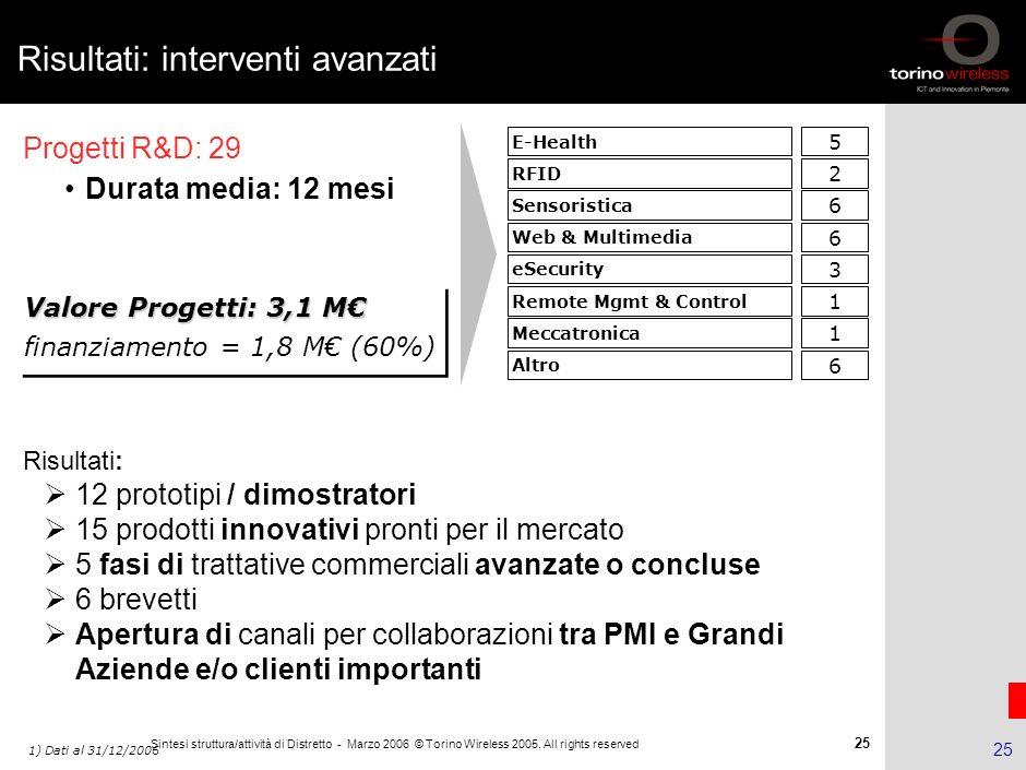 24 Sintesi struttura/attività di Distretto - Marzo 2006 © Torino Wireless 2005. All rights reserved 24 Risultati: interventi erogati Totale interventi