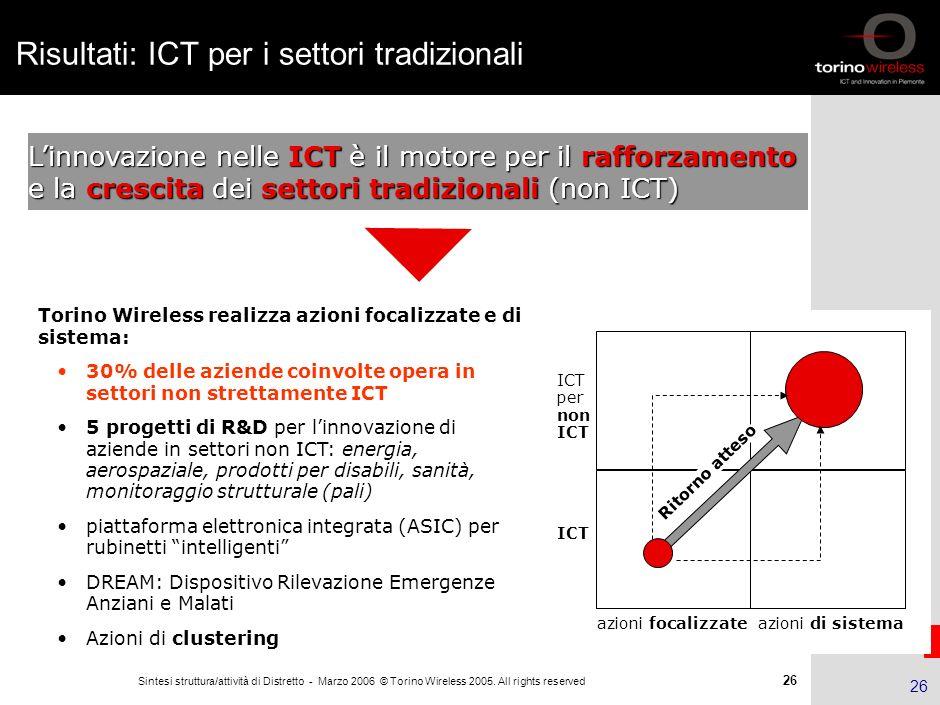 25 Sintesi struttura/attività di Distretto - Marzo 2006 © Torino Wireless 2005. All rights reserved 25 Risultati: interventi avanzati Progetti R&D: 29