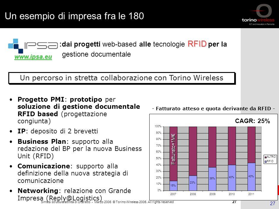 26 Sintesi struttura/attività di Distretto - Marzo 2006 © Torino Wireless 2005. All rights reserved 26 Risultati: ICT per i settori tradizionali Linno