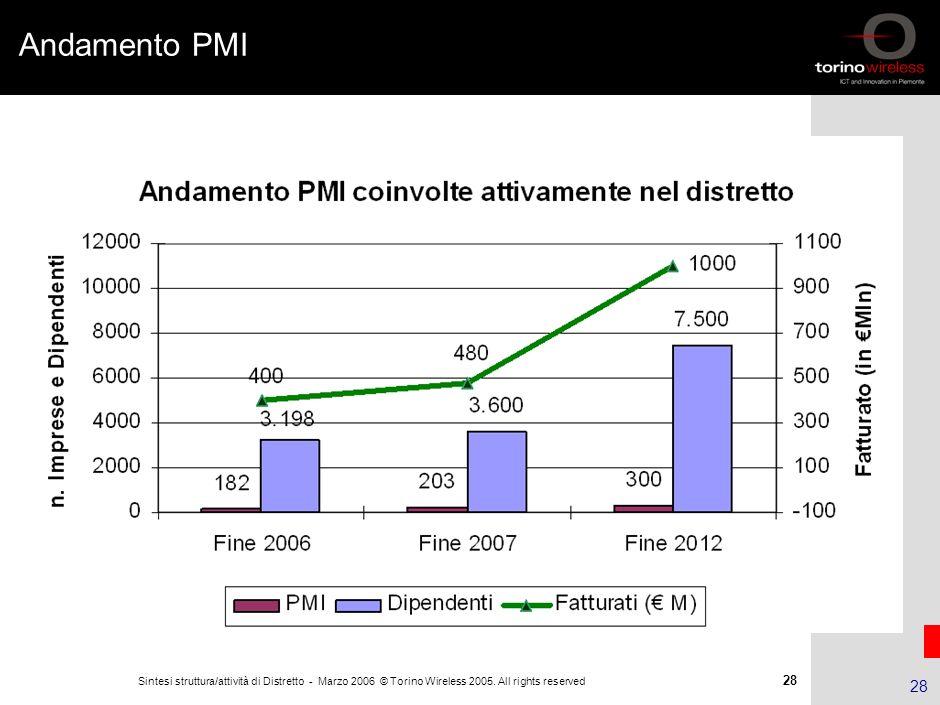 27 Sintesi struttura/attività di Distretto - Marzo 2006 © Torino Wireless 2005. All rights reserved 27 Un esempio di impresa fra le 180 Progetto PMI: