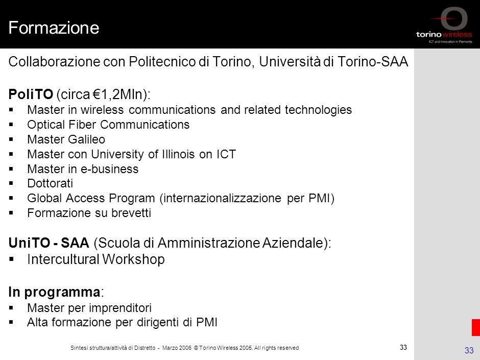 32 Sintesi struttura/attività di Distretto - Marzo 2006 © Torino Wireless 2005. All rights reserved 32 Agenda Il Distretto ICT piemontese La Fondazion