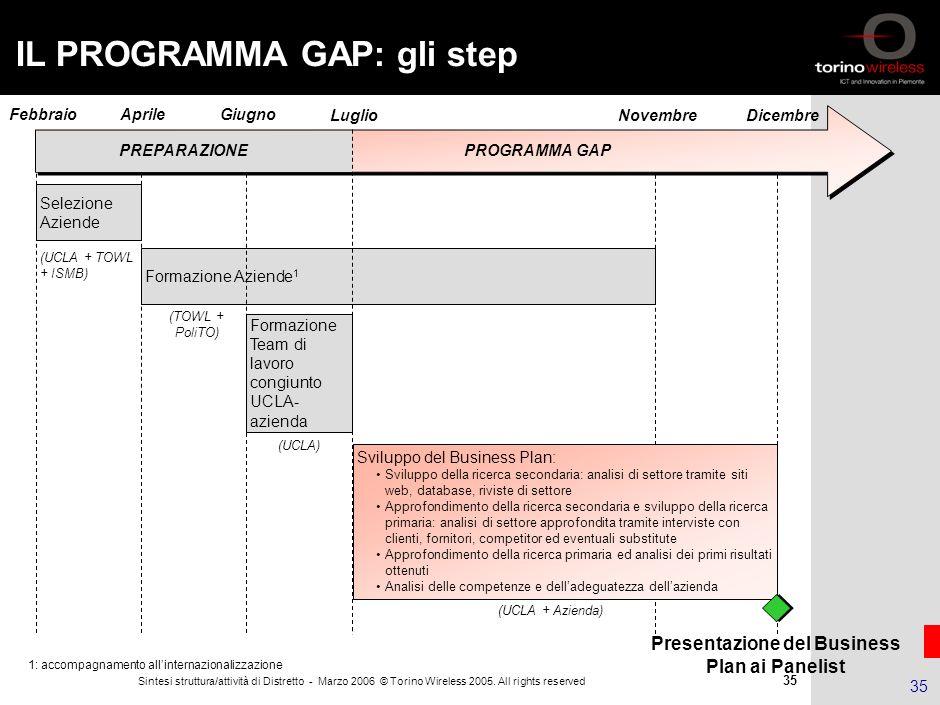 34 Sintesi struttura/attività di Distretto - Marzo 2006 © Torino Wireless 2005. All rights reserved 34 Formazione e Internazionalizzazione: Global Acc