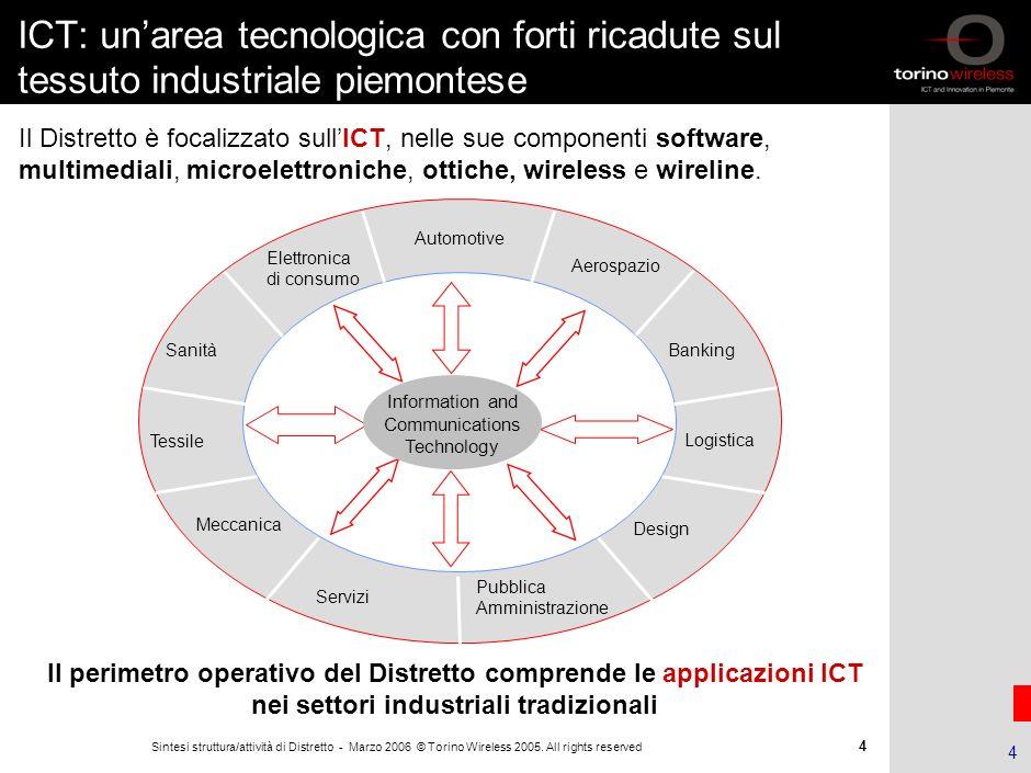 3 Sintesi struttura/attività di Distretto - Marzo 2006 © Torino Wireless 2005. All rights reserved 3 La vocazione Piemontese allICT I fattori chiave p