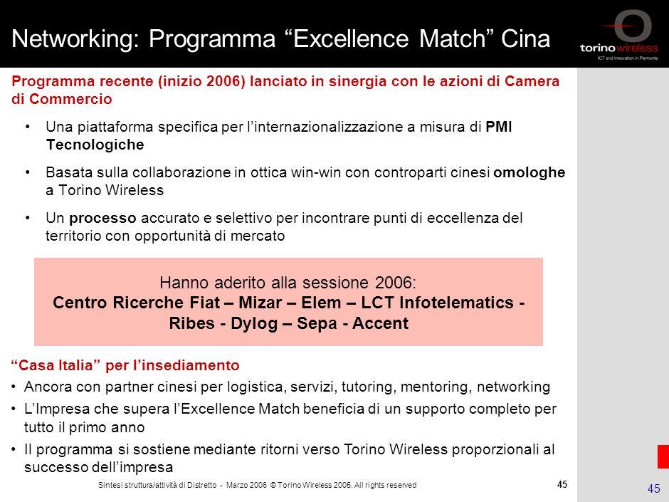 44 Sintesi struttura/attività di Distretto - Marzo 2006 © Torino Wireless 2005. All rights reserved 44 Il processo del progetto EDEN Incubator Busines
