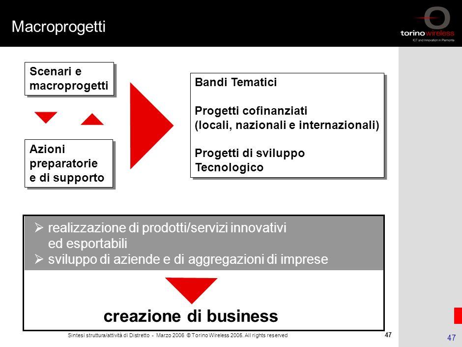 46 Sintesi struttura/attività di Distretto - Marzo 2006 © Torino Wireless 2005. All rights reserved 46 Agenda Il Distretto ICT piemontese La Fondazion