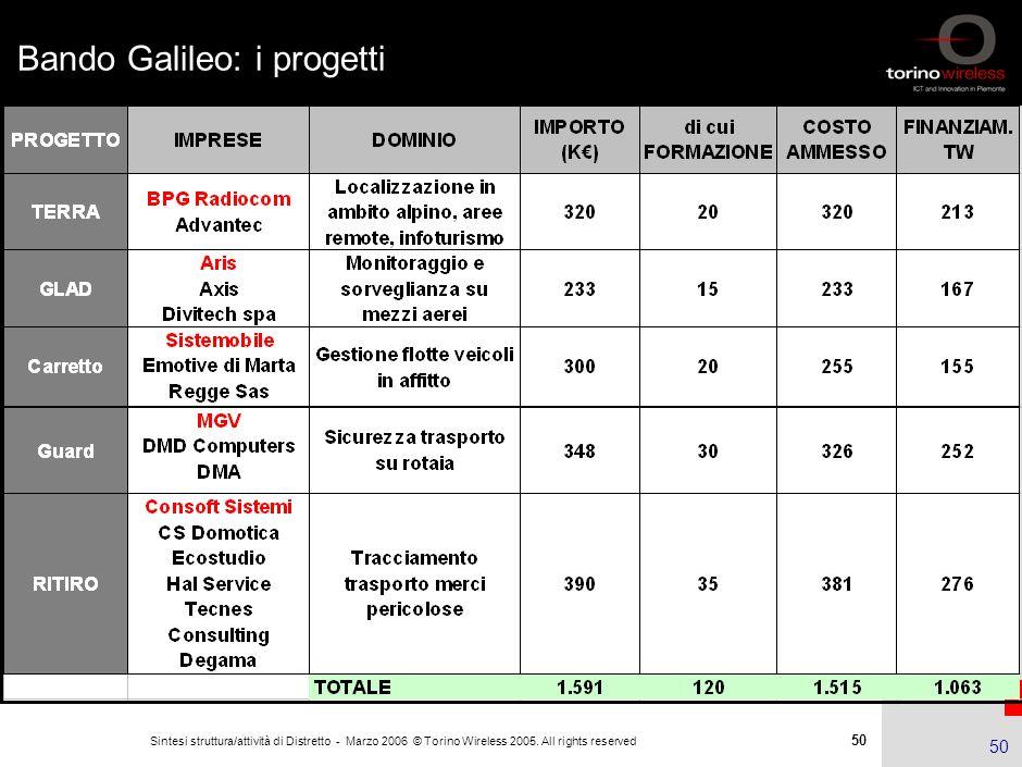 49 Sintesi struttura/attività di Distretto - Marzo 2006 © Torino Wireless 2005. All rights reserved 49 Bando Galileo di Torino Wireless Nel settembre