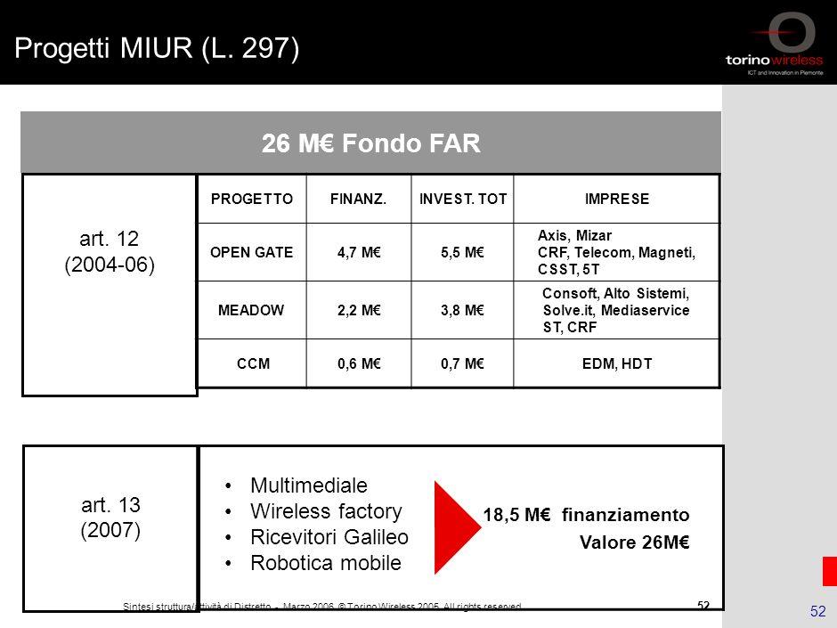 51 Sintesi struttura/attività di Distretto - Marzo 2006 © Torino Wireless 2005. All rights reserved 51 Bandi Tematici della Fondazione Il Primo Bando