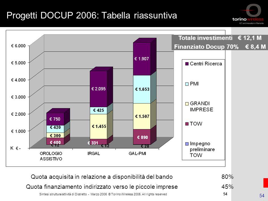 53 Sintesi struttura/attività di Distretto - Marzo 2006 © Torino Wireless 2005. All rights reserved 53 ISMB: partner di riferimento per R&D Struttura