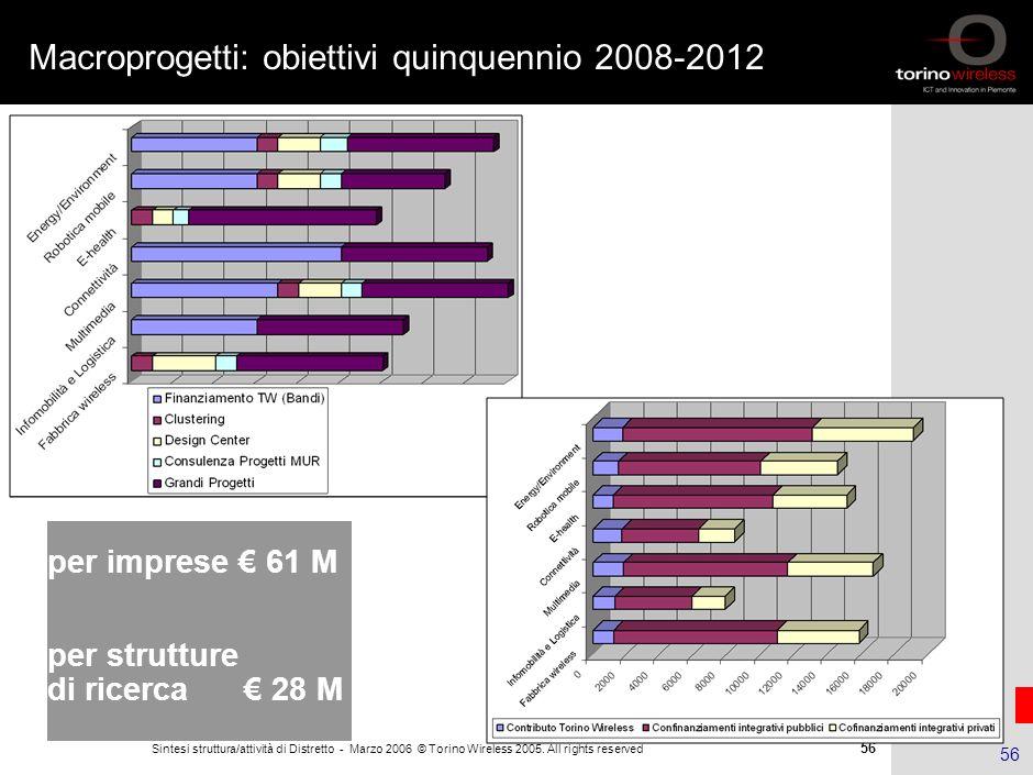 55 Sintesi struttura/attività di Distretto - Marzo 2006 © Torino Wireless 2005. All rights reserved 55 Monitoraggio a distanza: orologio per anziani e