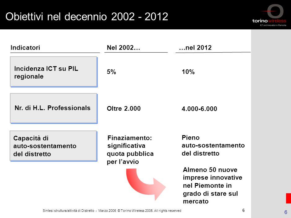 5 Sintesi struttura/attività di Distretto - Marzo 2006 © Torino Wireless 2005. All rights reserved 5 Creazione costituita nel Dicembre 2002 e operativ