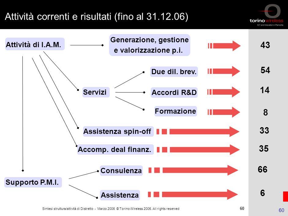 59 Sintesi struttura/attività di Distretto - Marzo 2006 © Torino Wireless 2005. All rights reserved 59 Partnership sulla Proprietà Intellettuale ENTI