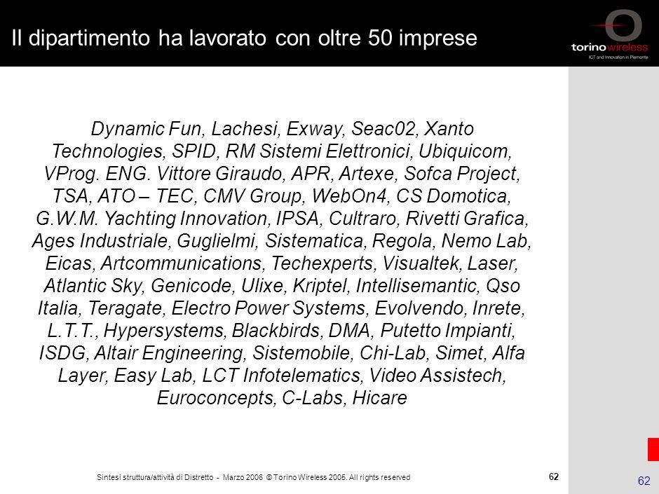 61 Sintesi struttura/attività di Distretto - Marzo 2006 © Torino Wireless 2005. All rights reserved 61 I.A.M. per le PMI: assistenza alla brevettazion