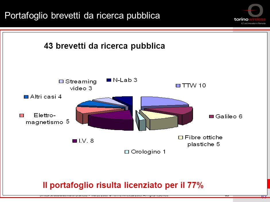 62 Sintesi struttura/attività di Distretto - Marzo 2006 © Torino Wireless 2005. All rights reserved 62 Il dipartimento ha lavorato con oltre 50 impres