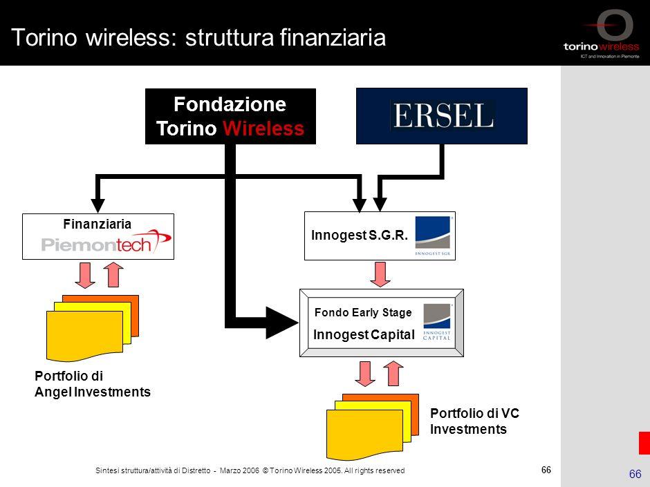 65 Sintesi struttura/attività di Distretto - Marzo 2006 © Torino Wireless 2005. All rights reserved 65 Agenda Il Distretto ICT piemontese La Fondazion