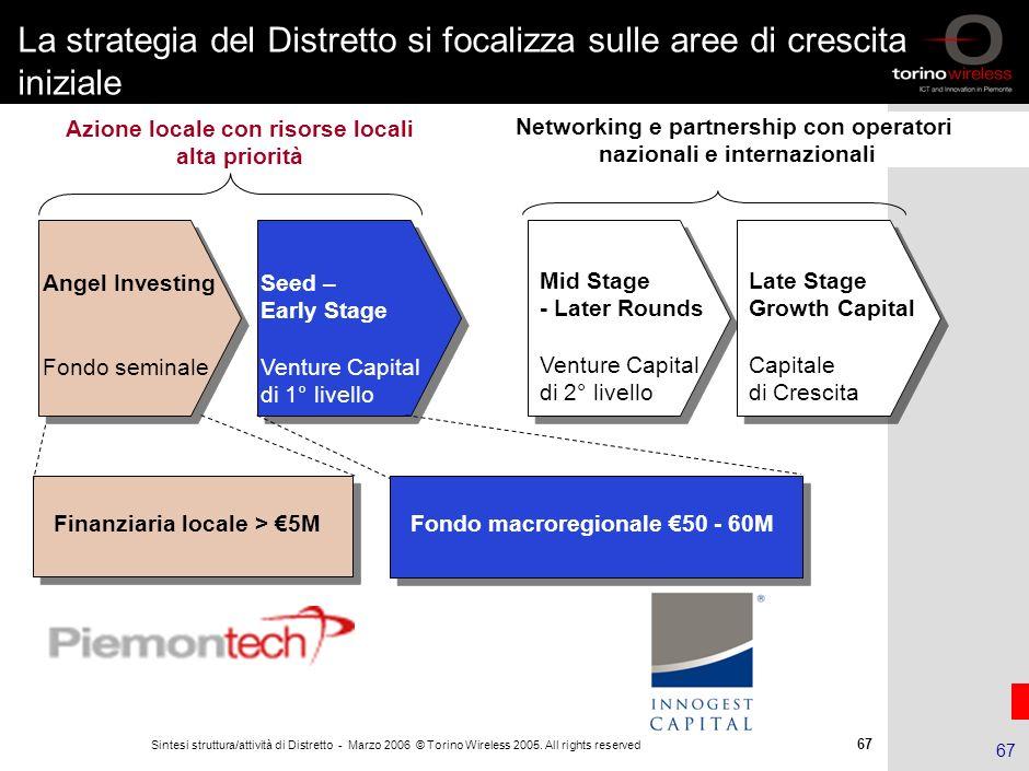 66 Sintesi struttura/attività di Distretto - Marzo 2006 © Torino Wireless 2005. All rights reserved 66 Fondazione Torino Wireless Torino wireless: str