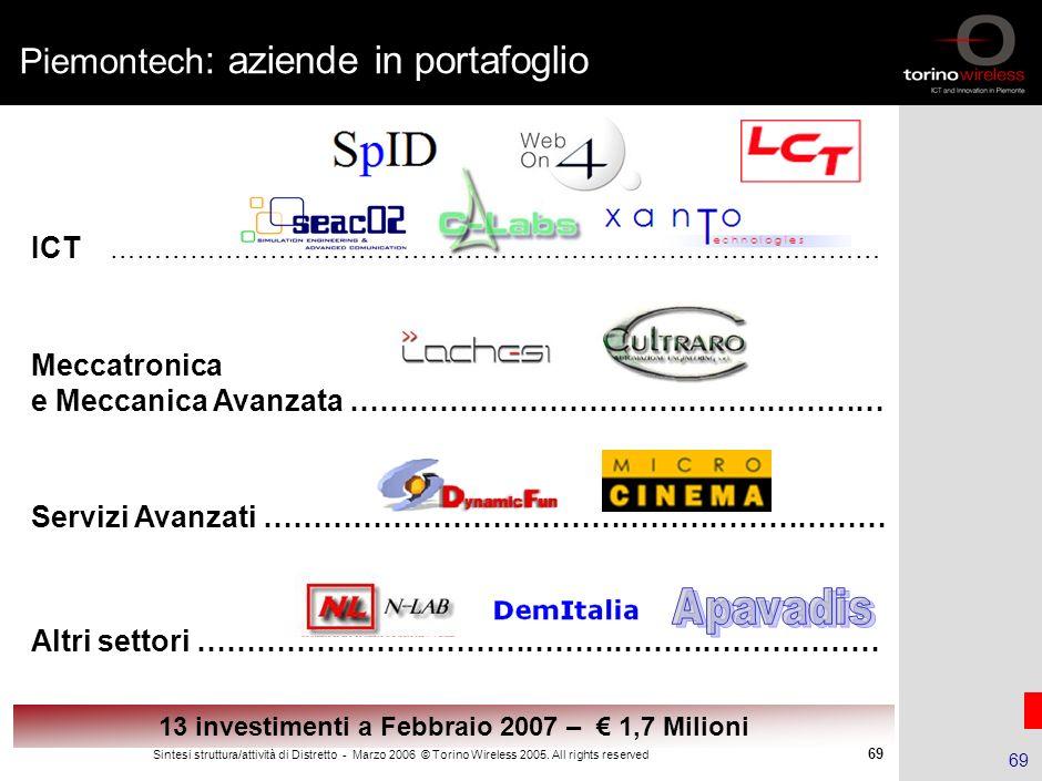 68 Sintesi struttura/attività di Distretto - Marzo 2006 © Torino Wireless 2005. All rights reserved 68 Soci co-fondatori di Piemontech Partnership inc