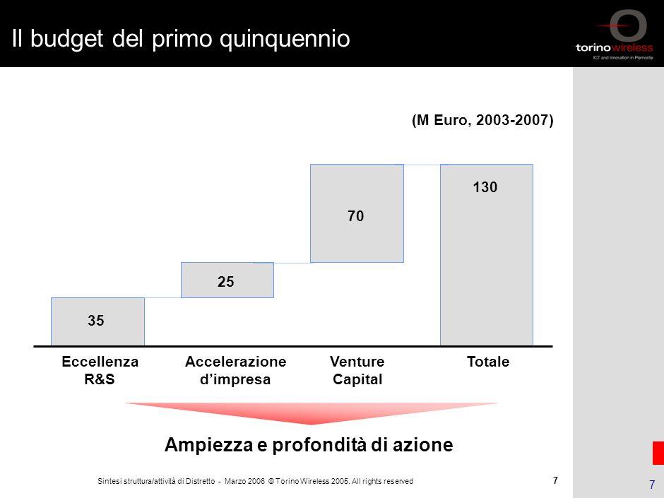 6 Sintesi struttura/attività di Distretto - Marzo 2006 © Torino Wireless 2005. All rights reserved 6 Obiettivi nel decennio 2002 - 2012 Indicatori Inc