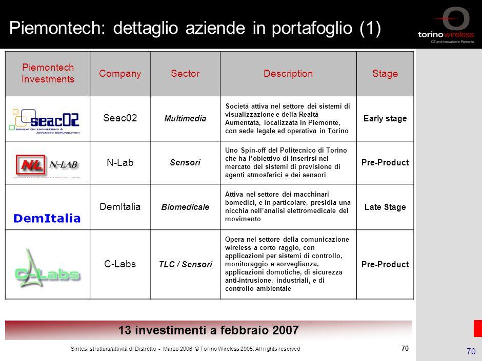 69 Sintesi struttura/attività di Distretto - Marzo 2006 © Torino Wireless 2005. All rights reserved 69 ICT …………………………………………………………………………… Meccatronica