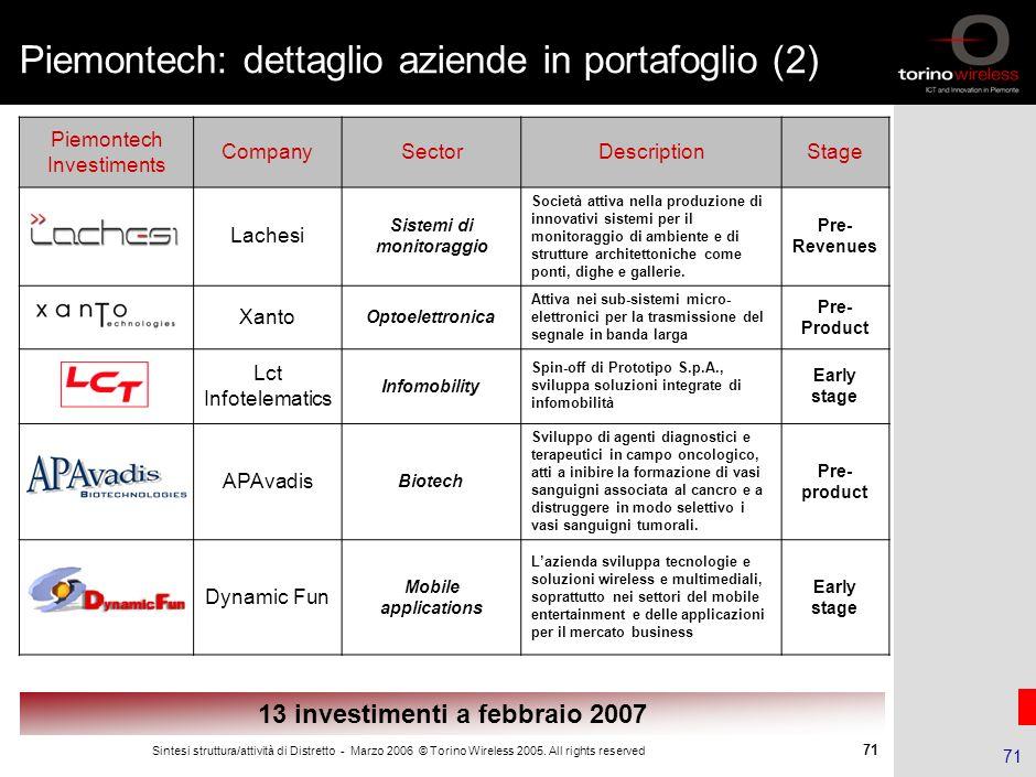 70 Sintesi struttura/attività di Distretto - Marzo 2006 © Torino Wireless 2005. All rights reserved 70 Piemontech: dettaglio aziende in portafoglio (1