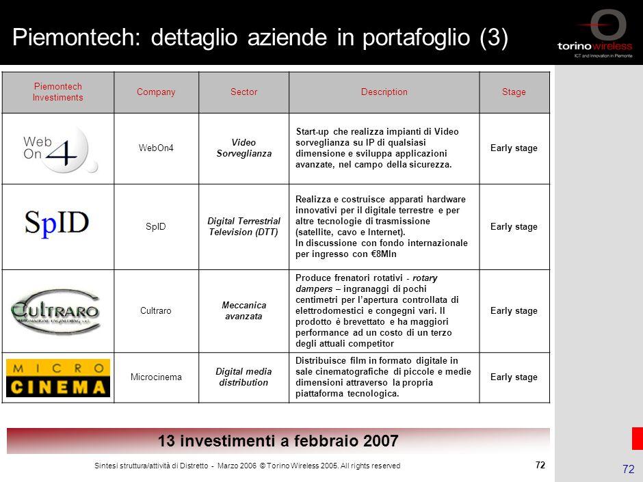 71 Sintesi struttura/attività di Distretto - Marzo 2006 © Torino Wireless 2005. All rights reserved 71 Piemontech: dettaglio aziende in portafoglio (2
