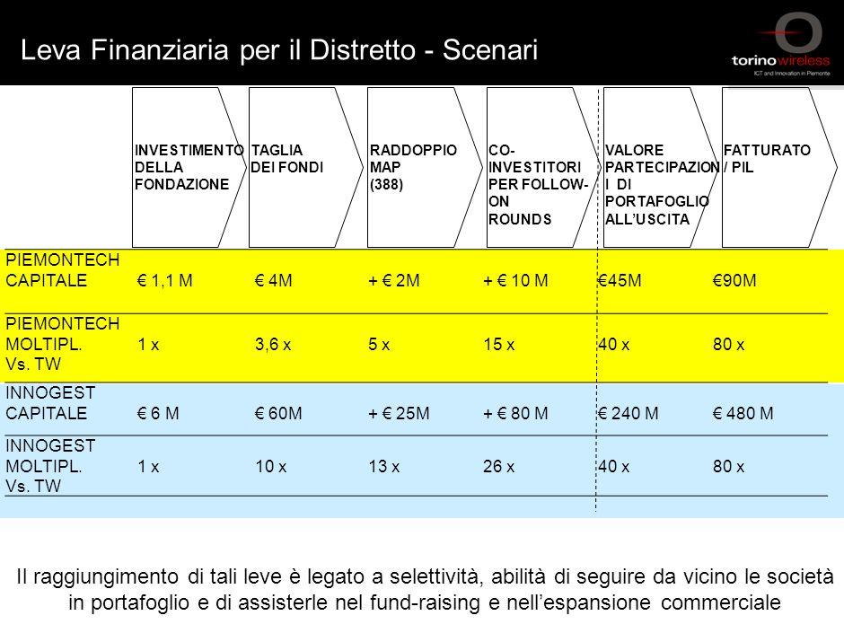 73 Sintesi struttura/attività di Distretto - Marzo 2006 © Torino Wireless 2005. All rights reserved 73 Innogest Capital Capitale 50-60M 200k – 2M per