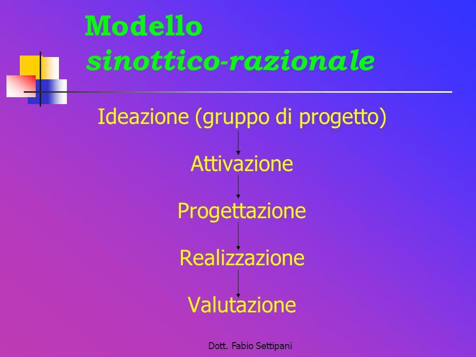 Dott. Fabio Settipani Modello sinottico-razionale Ideazione (gruppo di progetto) Attivazione Progettazione Realizzazione Valutazione
