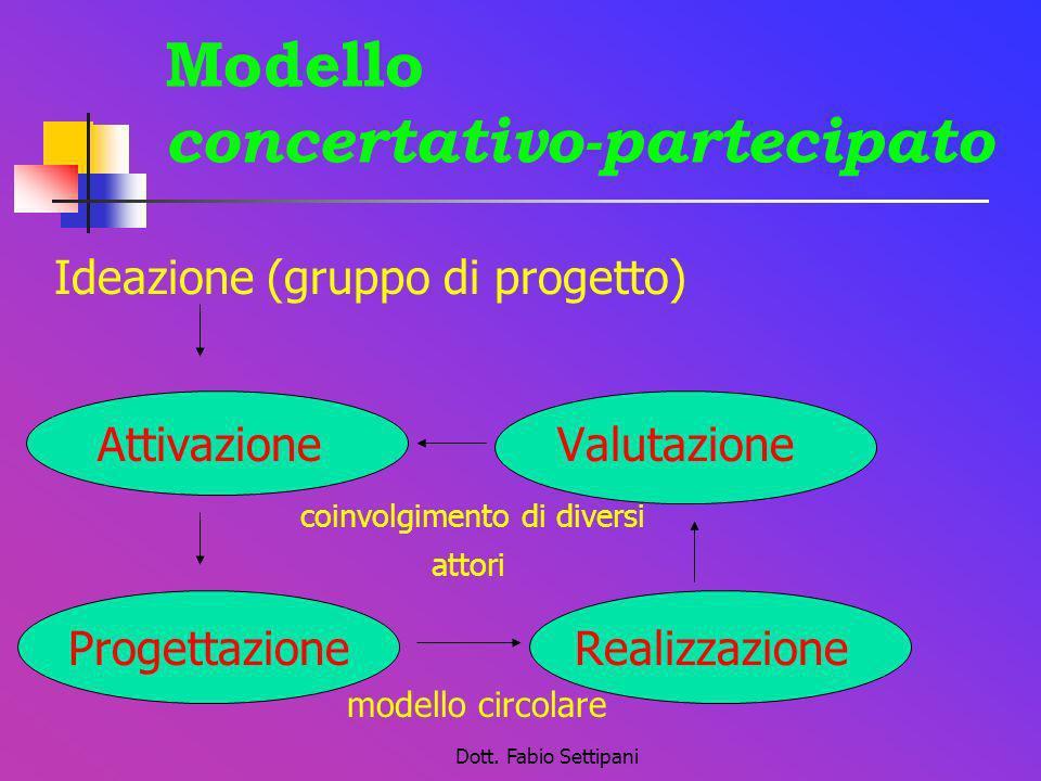 Dott. Fabio Settipani Modello concertativo-partecipato Ideazione (gruppo di progetto) Attivazione Valutazione coinvolgimento di diversi attori Progett