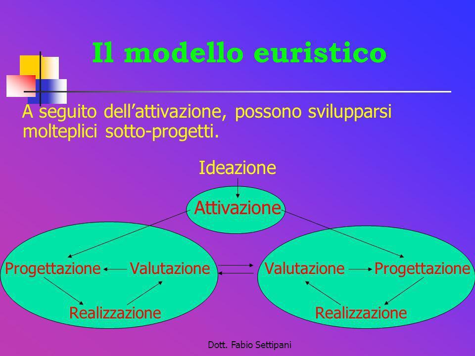 Dott. Fabio Settipani Il modello euristico A seguito dellattivazione, possono svilupparsi molteplici sotto-progetti. Ideazione Attivazione Progettazio