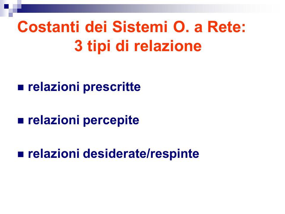 Costanti dei Sistemi O.