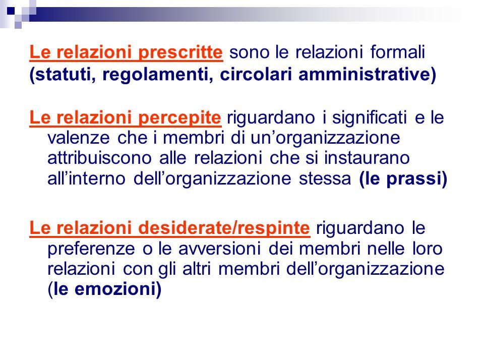 Le relazioni prescritte sono le relazioni formali (statuti, regolamenti, circolari amministrative) Le relazioni percepite riguardano i significati e le valenze che i membri di unorganizzazione attribuiscono alle relazioni che si instaurano allinterno dellorganizzazione stessa (le prassi) Le relazioni desiderate/respinte riguardano le preferenze o le avversioni dei membri nelle loro relazioni con gli altri membri dellorganizzazione (le emozioni)